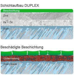 Duplex Schichtaufbau